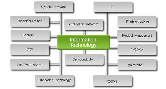 information technology roles essay Role of information technology in business information technology essay introduction today, technology is becoming very important in our daily lives it affects individuals, communities, businesses and the nation highly technological impact in the business world it has helped in terms of management, manufacturing, marketing of communication.